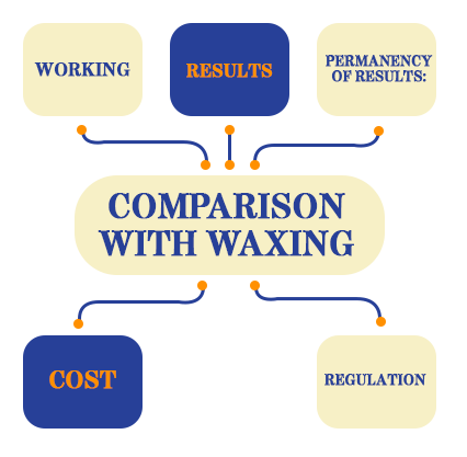 caomparison with waxing